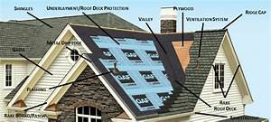 Understanding The Components Of Your Roof