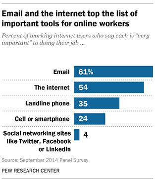 email   internet top  list  important tools