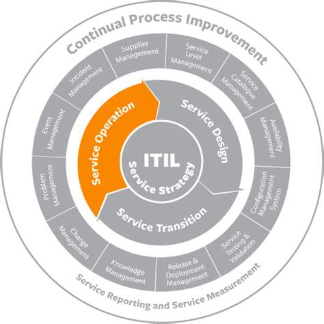 Itil Incident Management Best Practices Process Flow
