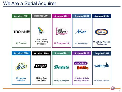 Chd  Acquired Brands