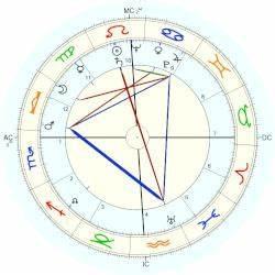 Benjy F Brooks Horoscope For Birth Date 10 August 1918