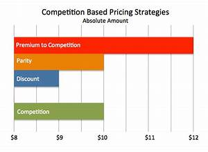 Profit and Leadership : Competition Based Pricing
