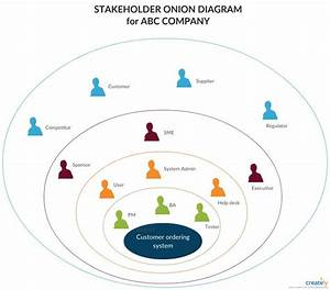 Onion Diagram For Stakeholder Analysis  Place Your