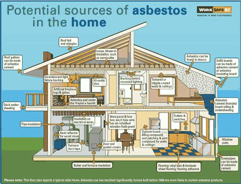 asbestos removal process  simple steps  safely