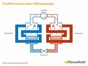 Wärmepumpe Vor Und Nachteile : w rmepumpe vor und nachteile home ideen ~ Yasmunasinghe.com Haus und Dekorationen