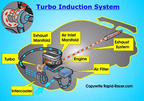 Car Engine Diagram For Intake by Car Induction System Overview Rapid Racer
