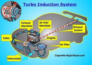 Forced Air  Four Components In A Forced Air Induction System