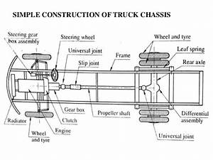 Final Year Automobile Projects  Main Components Of The Chassis
