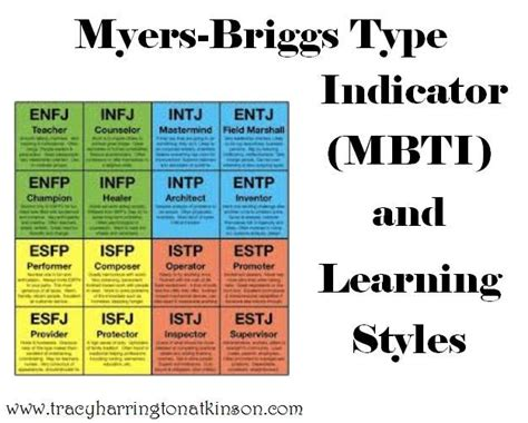 What's Your Mbti? (personality Test)