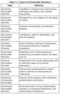 Personality Disorders Types