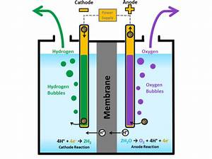 Diagram For Hydrogen Gas : australians agree on 15m project to create gas from ~ A.2002-acura-tl-radio.info Haus und Dekorationen