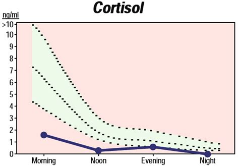cortisol imbalances may cause weight gain depression anxiety and insomnia emediahealth