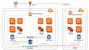 How To Map Out Your Migration Of Oracle Peoplesoft To Aws