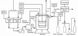 Flow Diagram Of The Experimental Apparatus Of Gas