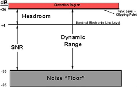 relationship of data word size to dynamic range and signal quality in digital audio processing