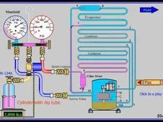commercial refrigeration services view an animation of how our refrigeration systems work in