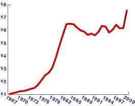 Gas Price Fluctuation Chart Stop Throwing Money Out Drafty Windows Quantum2 Vinyl
