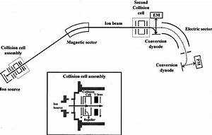 Schematic Diagram Of The Double Focusing Mass Spectrometer