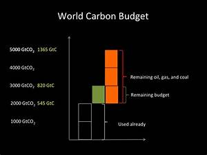 Carbon budget numbers - Energy Transitions RESEARCH Lab