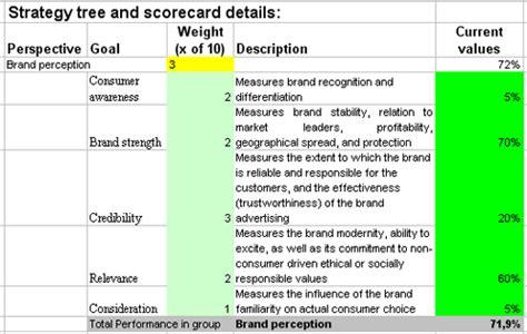 excel brand evaluation scorecard