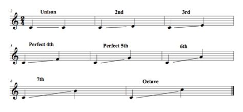 We use the word interval to describe in greater detail how close or how far apart two notes are from each other. How to Spell Intervals | Musical U