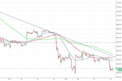 Discover new cryptocurrencies to add to your portfolio. Bitcoin price analysis: BTC/USD sits below $6,000; CME Bitcoin Futures expiration is a major ...