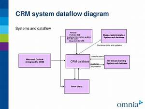 Microsoft Crm Database Diagram