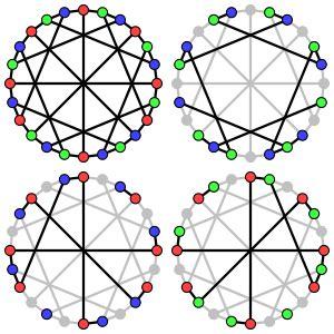 acyclic chromatic number