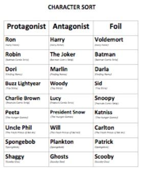 protagonist antagonist foil character sorting activity by