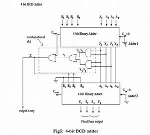 Draw A Neat Circuit Of Bcd Adder Using Ic 7483 And Explain