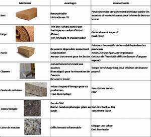liste des materiaux biosources 2 blog pages energie With liste materiaux construction maison