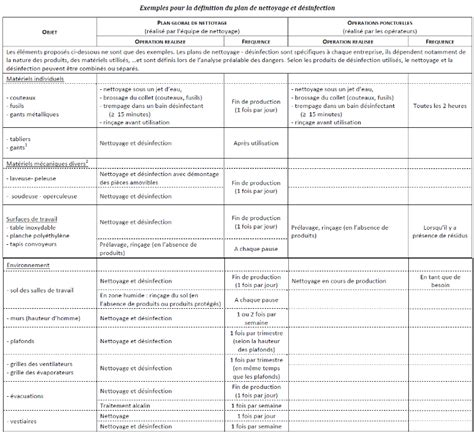 plan de nettoyage cuisine communication plan communication plan organisation