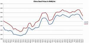 Stainless Steel Scrap Price Chart Galvanized Steel Vs Aluminum Cost