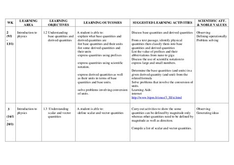 Yearly Lesson Plan Template by Yearly Lesson Plan Template Templates Data