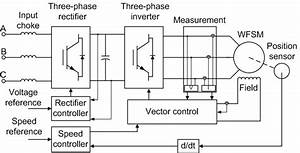 Implement Self-controlled Synchronous Motor Drive