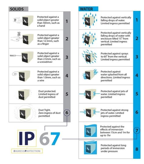Ingress Protection Rating by What S An Ip Rating Pss Distributors