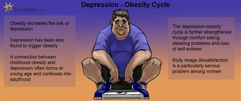 depression  obesity    link mental