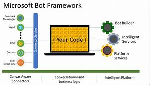 Bots In Azure Government