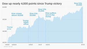 Trump Economy Growth Chart Trump Economy These Charts Show How It 39 S Really Doing