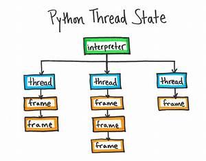 Pyflame  Uber Engineering U2019s Ptracing Profiler For Python