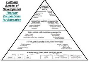 Building Blocks Occupational Therapy