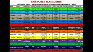 Led Flashlight Lumens Chart 1 Youtube