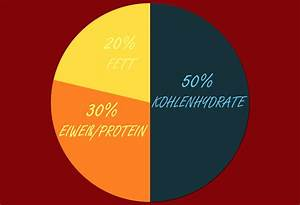 Kalorienbedarf Muskelaufbau Berechnen : muskelaufbau ern hrung dieses essen unterst tzt den muskelwachstum make muscles ~ Themetempest.com Abrechnung