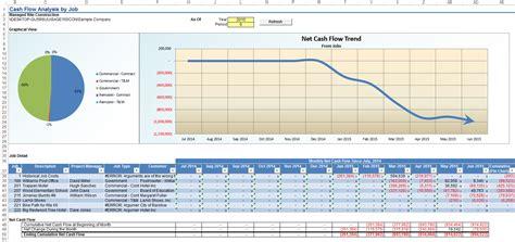 job cash flow   month trend event  software