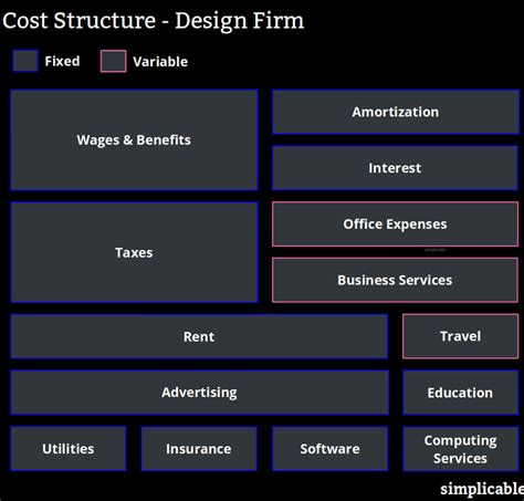 Two Examples of Cost Structure and How to Calculate It