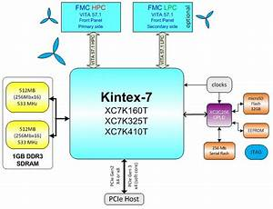 Pc720 Kintex Gen3 With 2 Fmc
