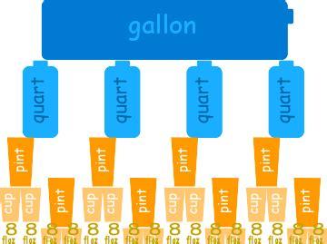 convert 4 cups to fluid ounces us standard volume