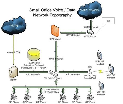 Basic Phone System Deployment Voip Supply