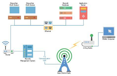 mobile   radio network telecommunication network diagrams mobile tv web based network