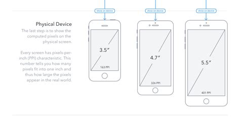 iphone 6 screen size study of web text and typography on an iphone 6 and